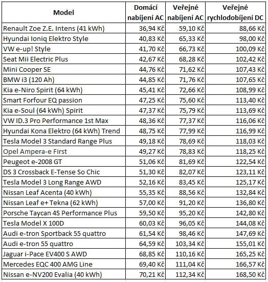 elektromobily cena za 100 km jízdy